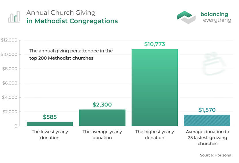 Annual church giving in methodist churches