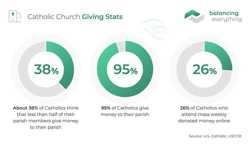 Catholic church giving stats