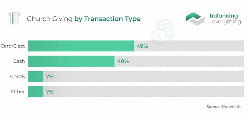 Church giving by transaction type