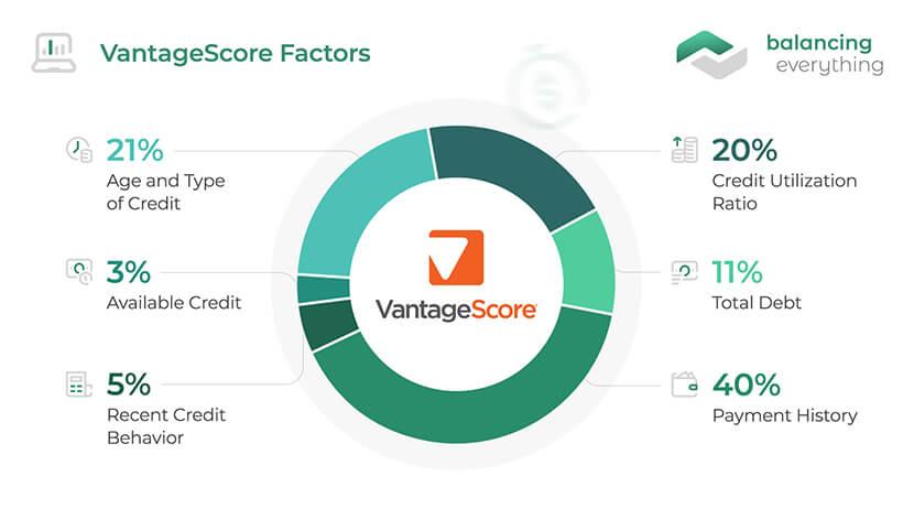Vantage score factors