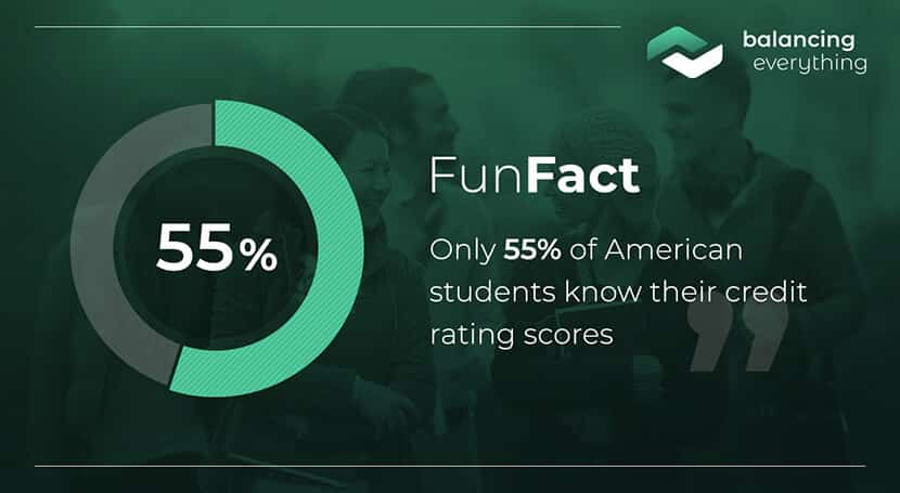 Only 55% of American students know their credit rating scores.