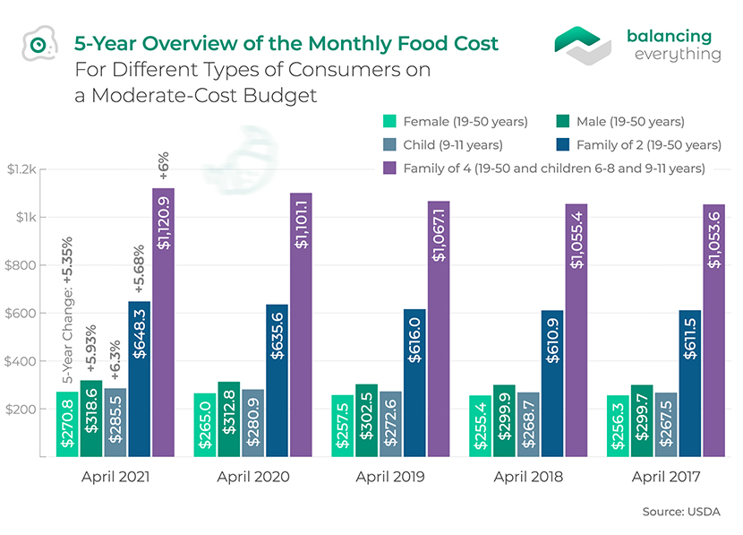 5-Year Overview of the Monthly Food Cost For Different Types of Consumers on a Moderate-Cost Budget