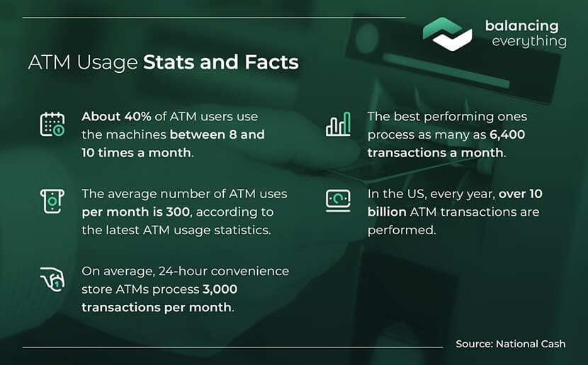 ATM usage stats and facts
