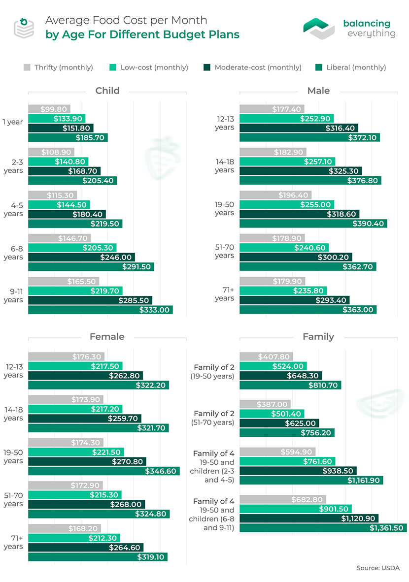 Average Food Cost per Month by Age For Different Budget Plans