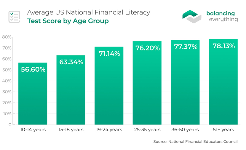 Average US National Financial Literacy Test Score by Age Group