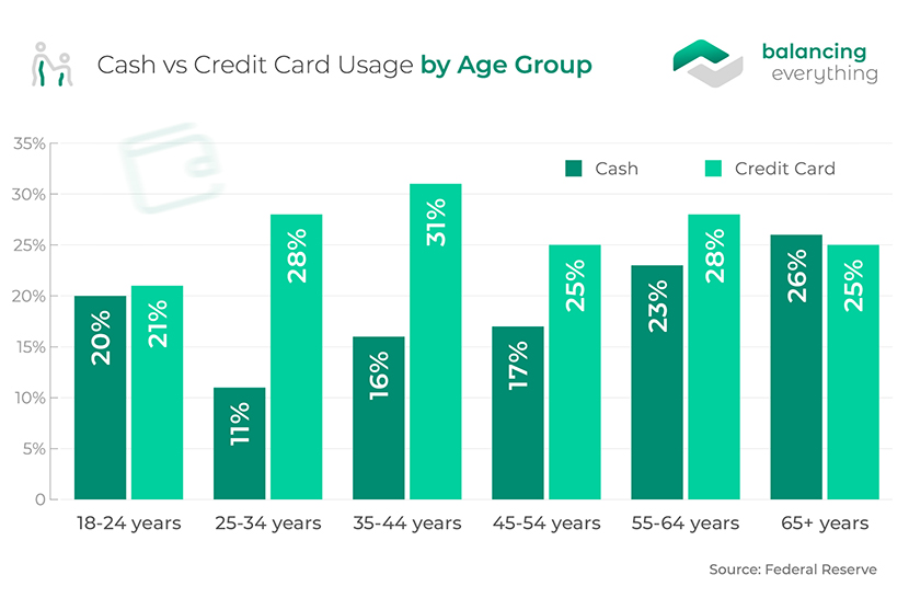 Cash vs Credit Card Usage by Age Group
