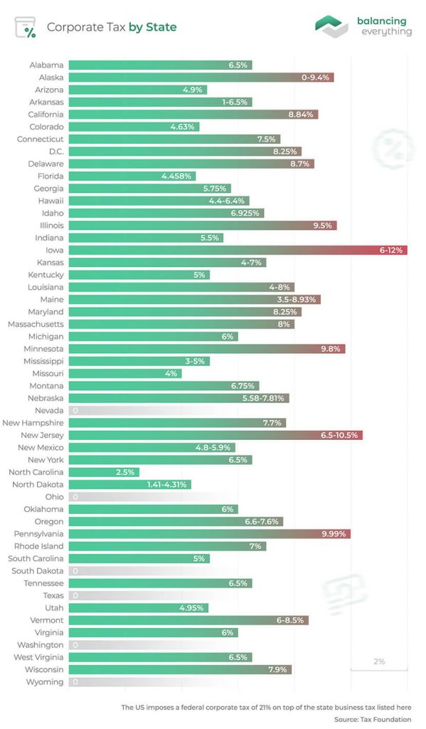 Corporate Taxes by State