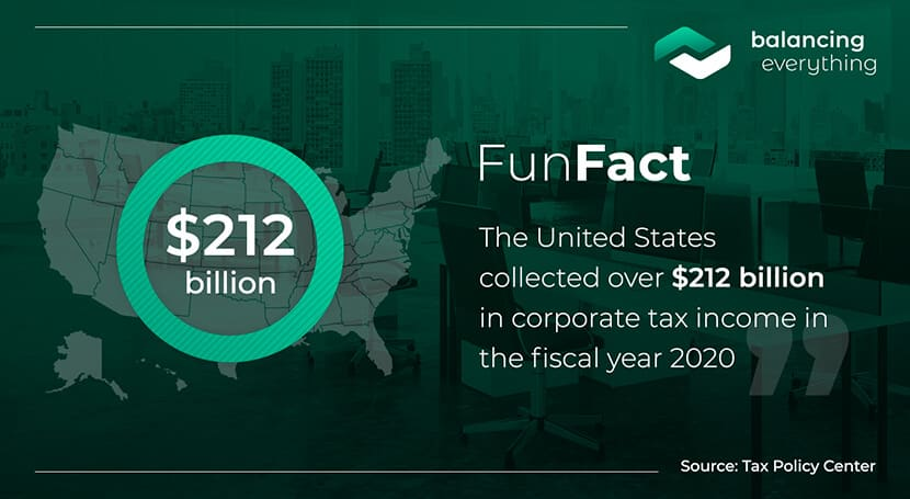 The United States collected over $212 billion in corporate tax income in the fiscal year 2020.
