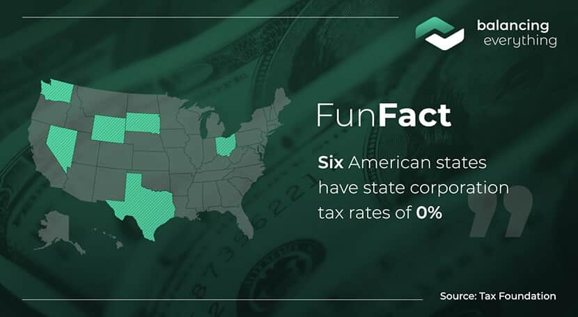 Six American states have state corporation tax rates of 0%