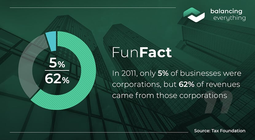 In 2011, only 5% of businesses were corporations, but 62% of revenues came from those corporations.