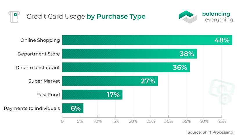 Credit Card Usage by Purchase Type