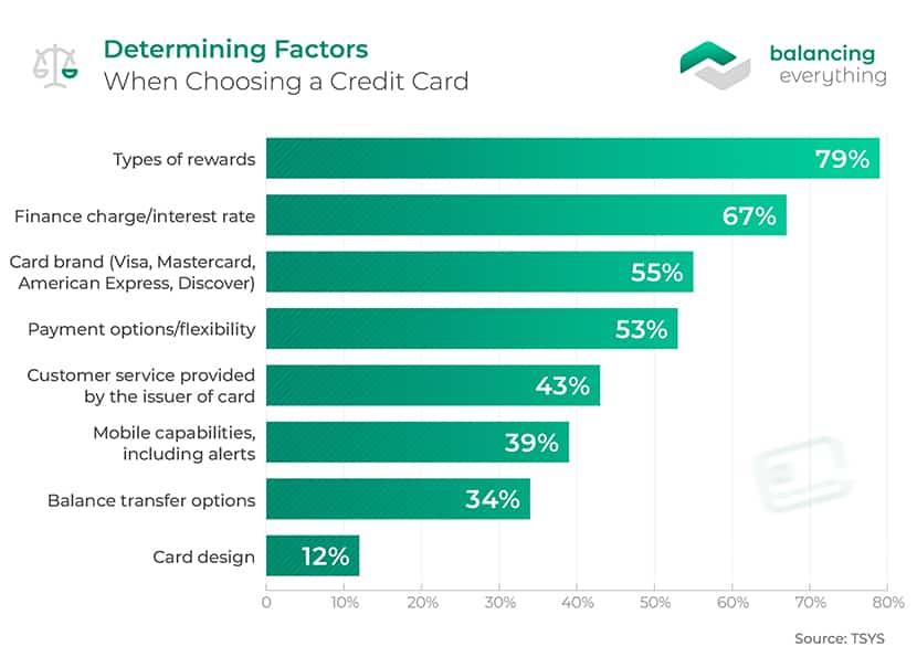 Determining Factors When Choosing a Credit Card