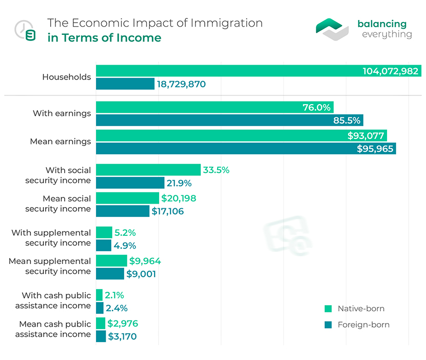 Economic Impact of Immigration in Terms of Income