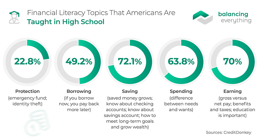 Financial Literacy Topics That Americans Are Taught in High School