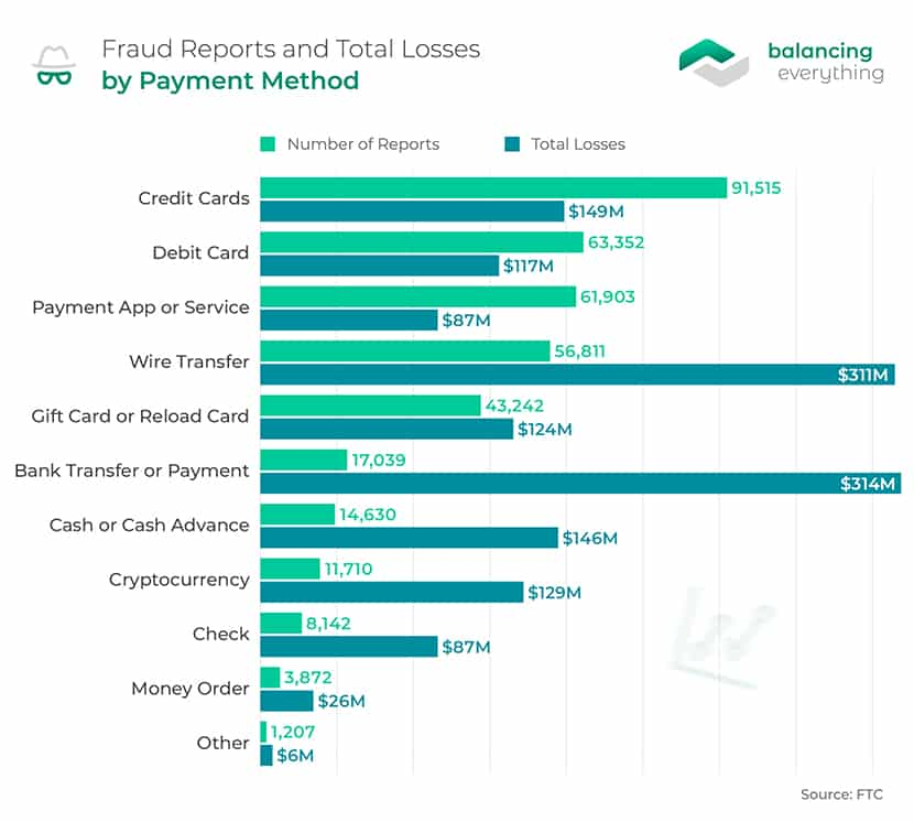 Fraud Reports and Total Losses by Payment Method