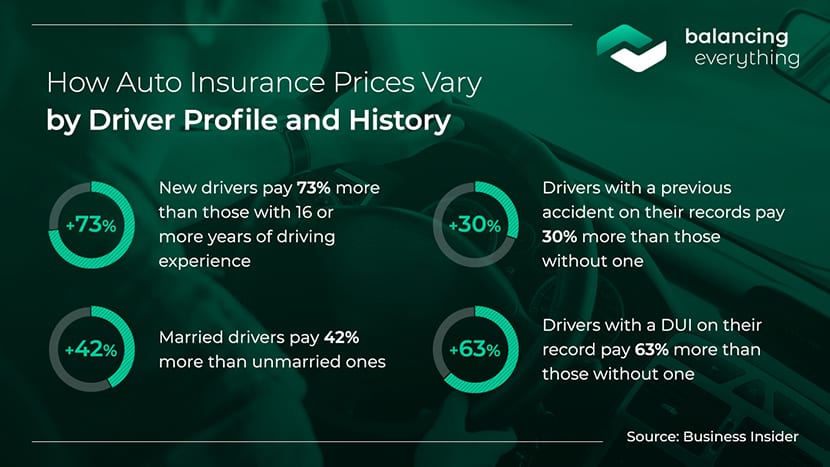 How Auto Insurance Prices Vary by Driver Profile and History