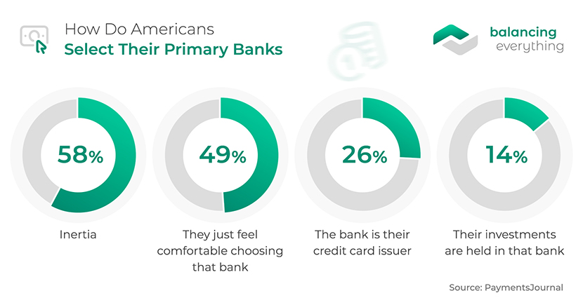 How Do Americans Select Their Primary Banks