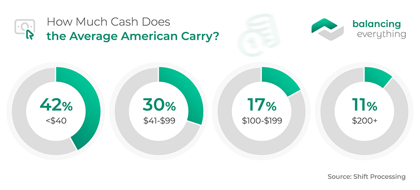 How Much Cash Does the Average American Carry