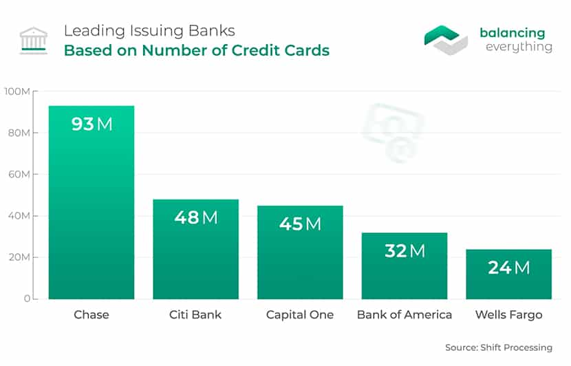 Leading Issuing Banks Based on Number of Credit Cards