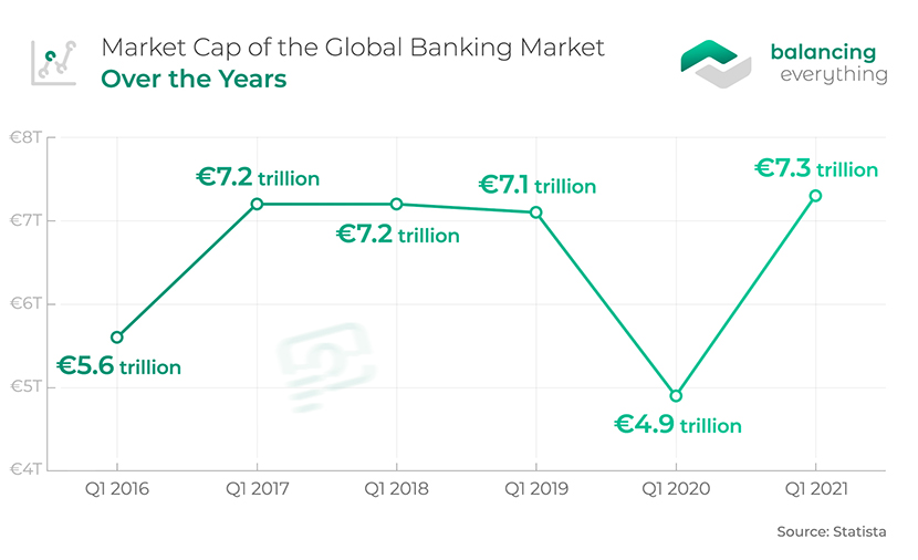 Market Cap of the Global Banking Market Over the Years