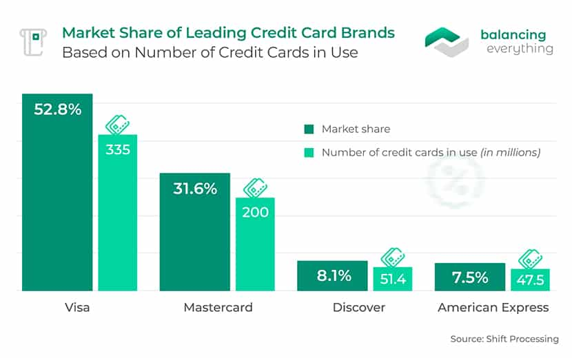 Market Share of Leading Credit Card Brands Based on Number of Credit Cards in Use