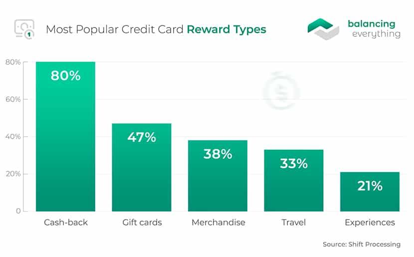 Most Popular Credit Card Reward Types
