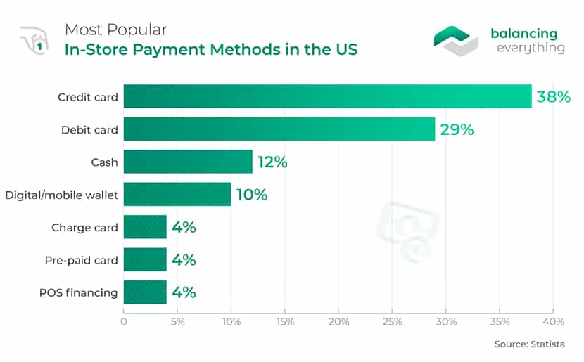 Most Popular In-Store Payment Methods in the US