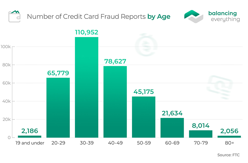 Number of Credit Card Fraud Reports by Age
