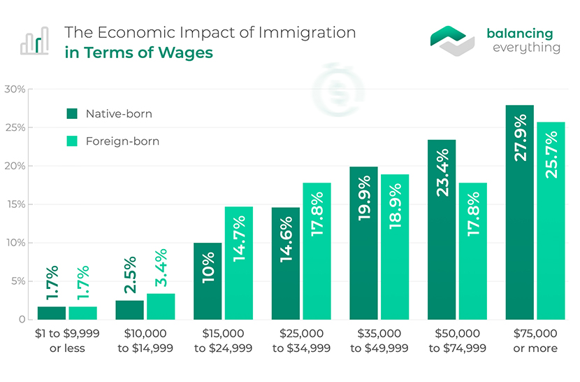 The Economic Impact of Immigration in Terms of Wages