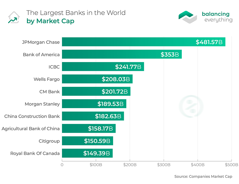 The Largest Banks in the World by Market Cap