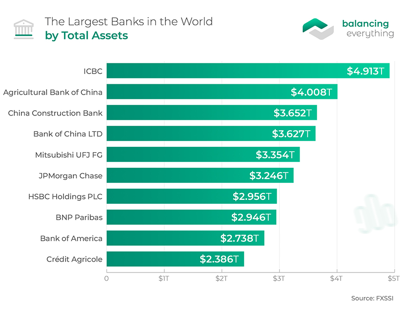 The Largest Banks in the World by Total Assets