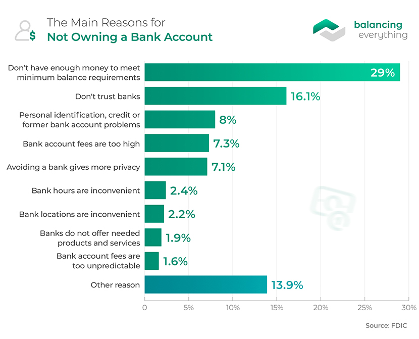 The Main Reasons For Not Owning a Bank Account