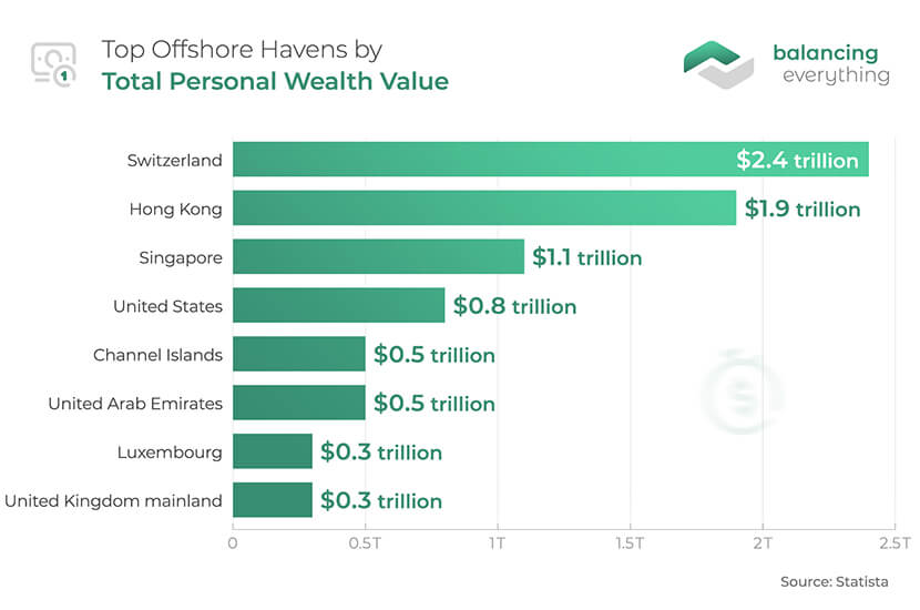 Top Offshore Havens by Total Personal Wealth Value