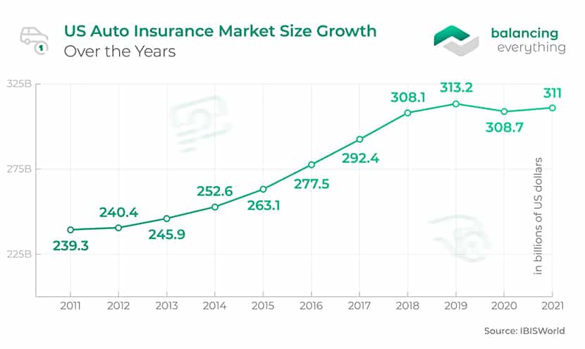 US Auto Insurance Market Size Growth Over the Years