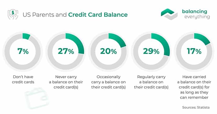 US Parents and Credit Card Balance