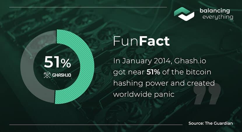 In January 2014, Gash.oi got near 51% of the bitcoin hashing power and created worldwide panic.