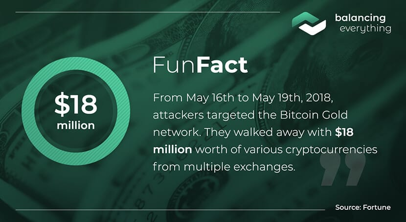From May 16th to May 19th, 2018, attackers targeted the Bitcoin Gold network. They walked away with $18 million worth of various cryptocurrencies from multiple exchanges.
