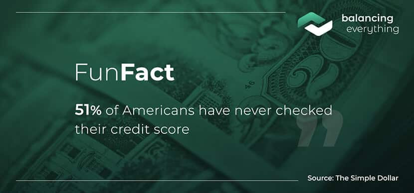 51% of Americans have never checked their credit score.