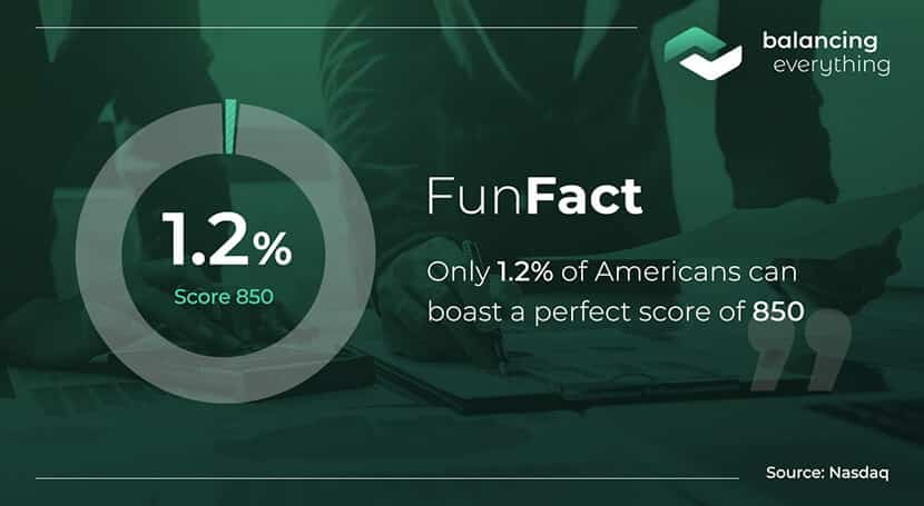 Only 1.2% of Americans can boast with a perfect score of 850.