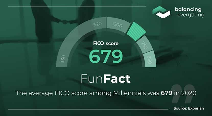 The average FICO score among Millennials was 679 in 2020.