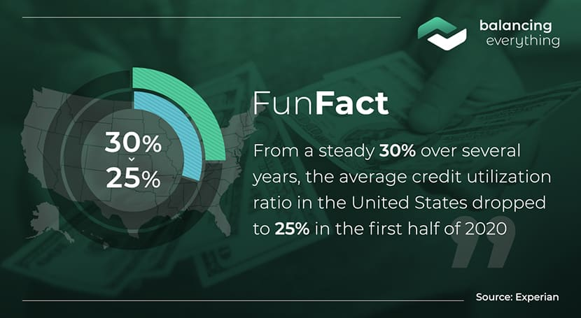 From a steady 30% over several years, the average credit utilization ratio in the United States dropped to 25% in the first half of 2020.