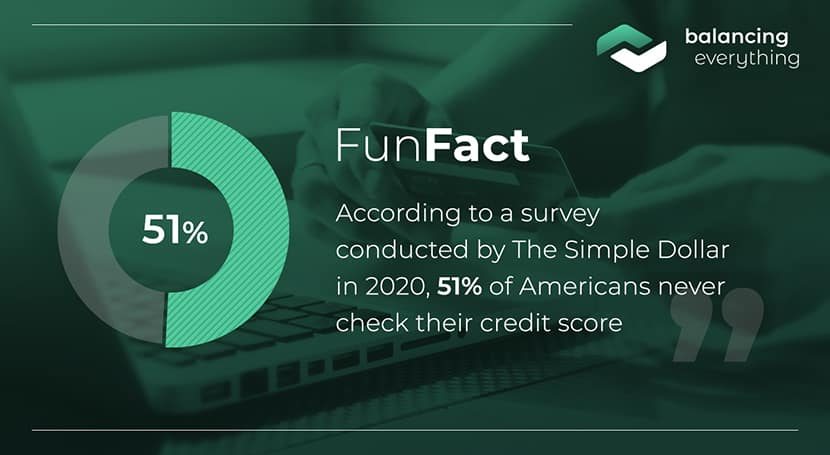 According to a survey conducted by The Simple Dollar in 2020, 51% of Americans never check their credit score.