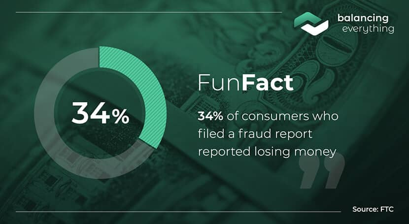 34% of consumers who filed a fraud report reported losing money.