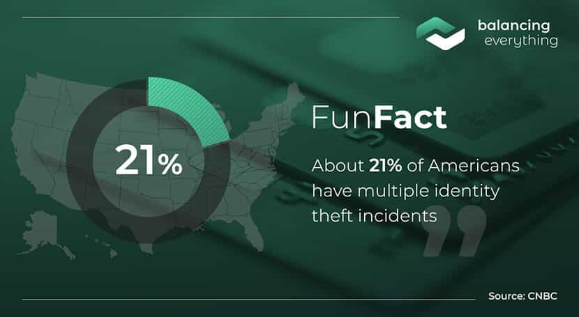 About 21% of Americans have multiple identity theft incidents.