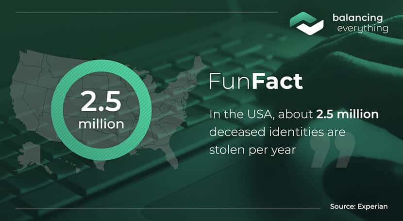 In the USA, about 2.5 million deceased identities are stolen per year.