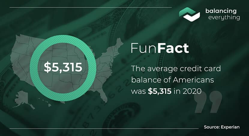 The average credit card balance of Americans was $5,315 in 2020.