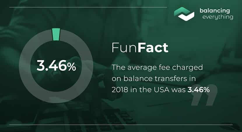 The average fee charged on balance transfers in 2018 in the USA was 3.46%.