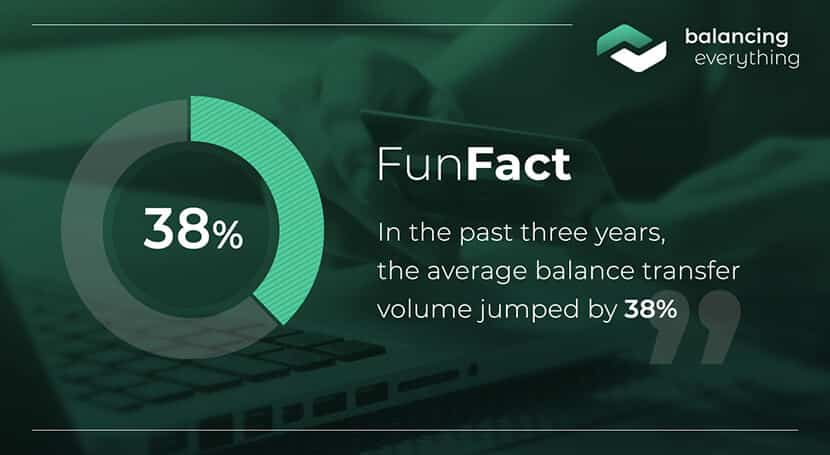 In the past three years, the average balance transfer volume jumped by 38%.