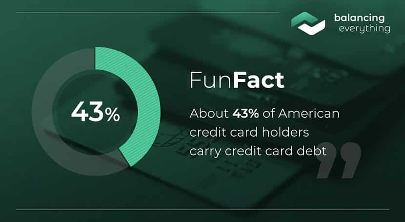 About 43% of American credit card holders carry credit card debt.
