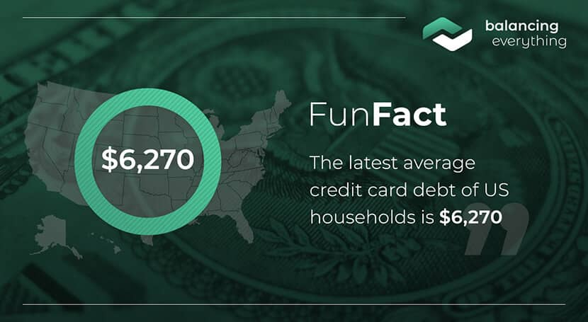 The latest average credit card debt of US households is $6,270.